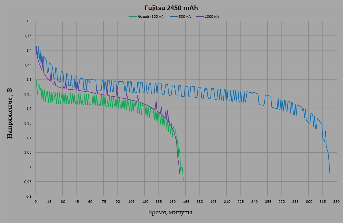 Fujitsu HR-3UTHC 2450 mAh