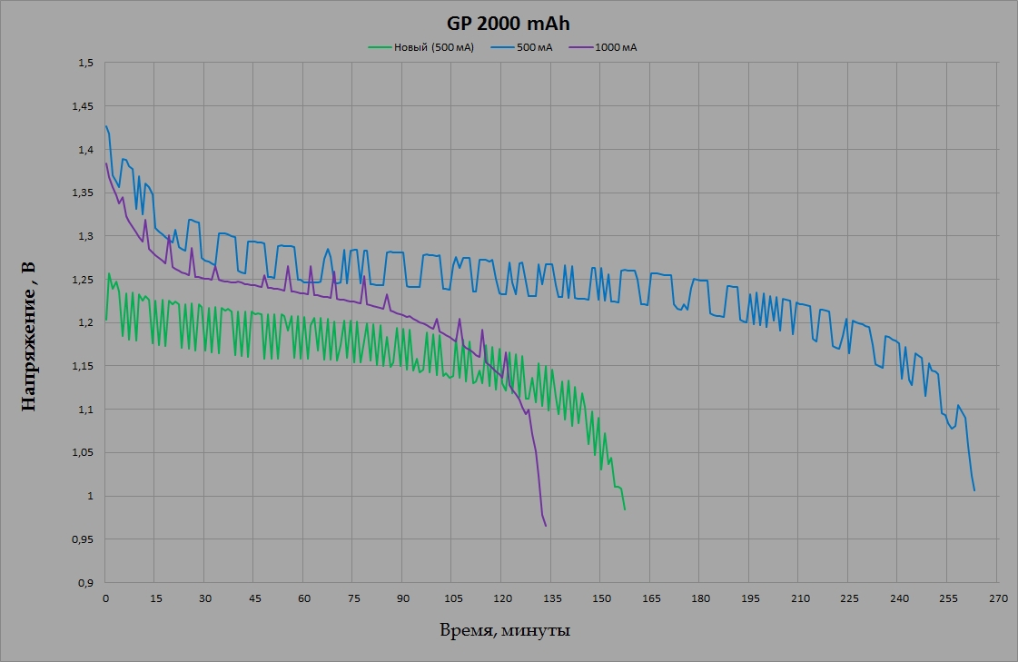 GP 210AAHC 2000 mAh
