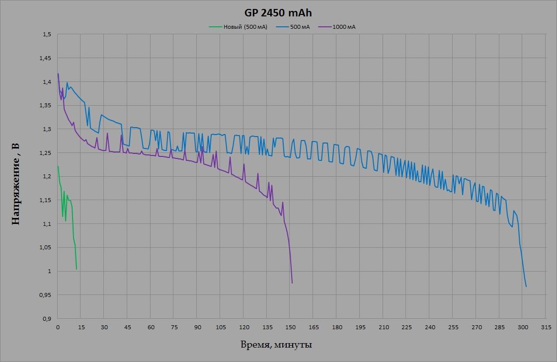 GP 250AAHC 2450 mAh
