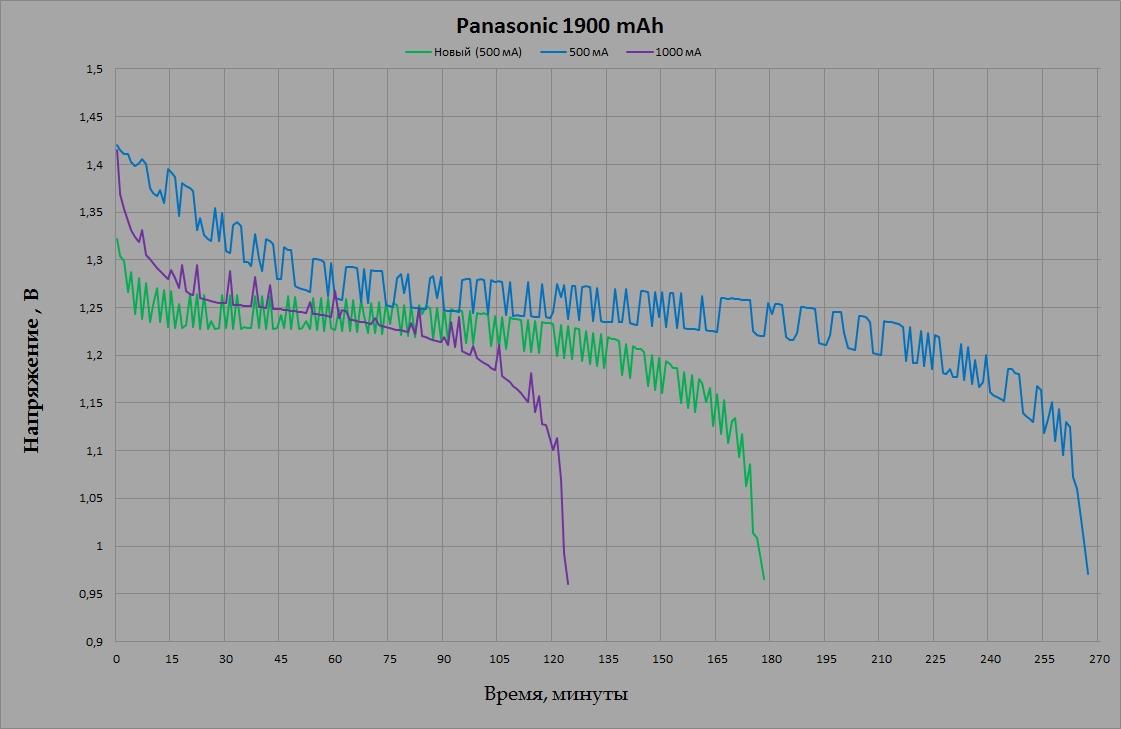 Panasonic BK-3MCCE 1900 mAh
