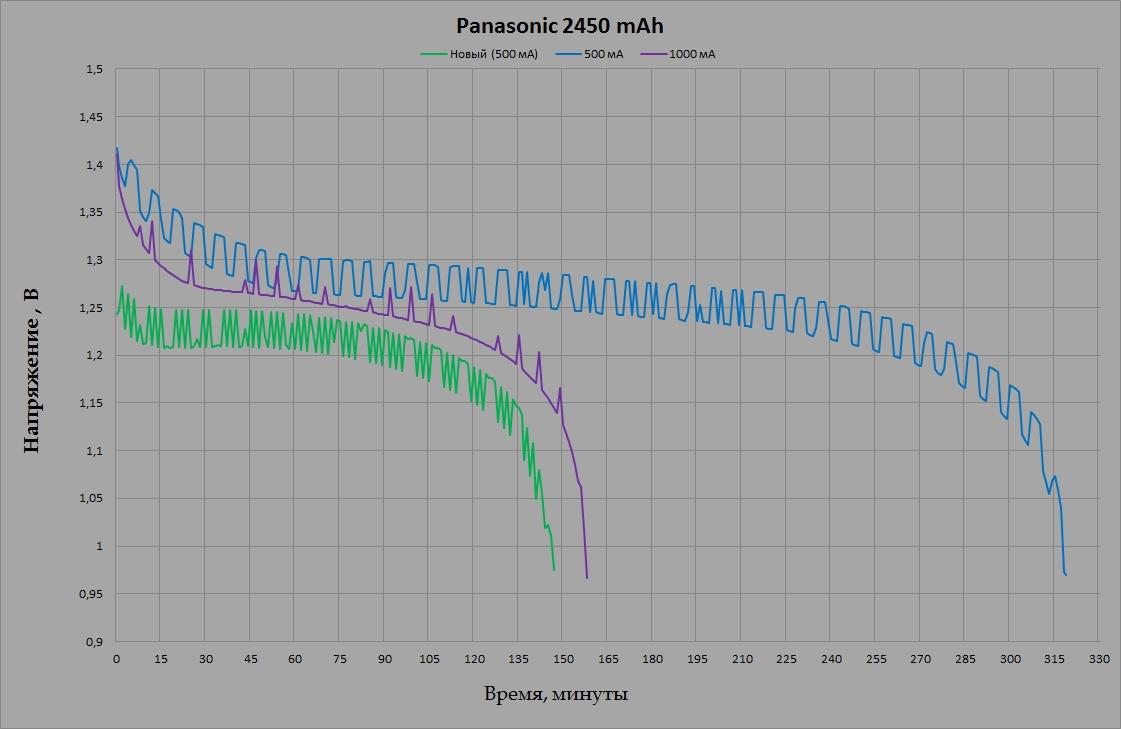 Panasonic BK-3HCCE 2450 mAh