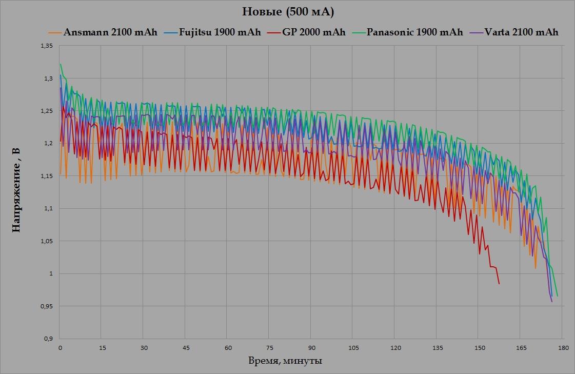 График разряда новых аккумуляторов емкостью около 2000 мА*ч током 500 мА