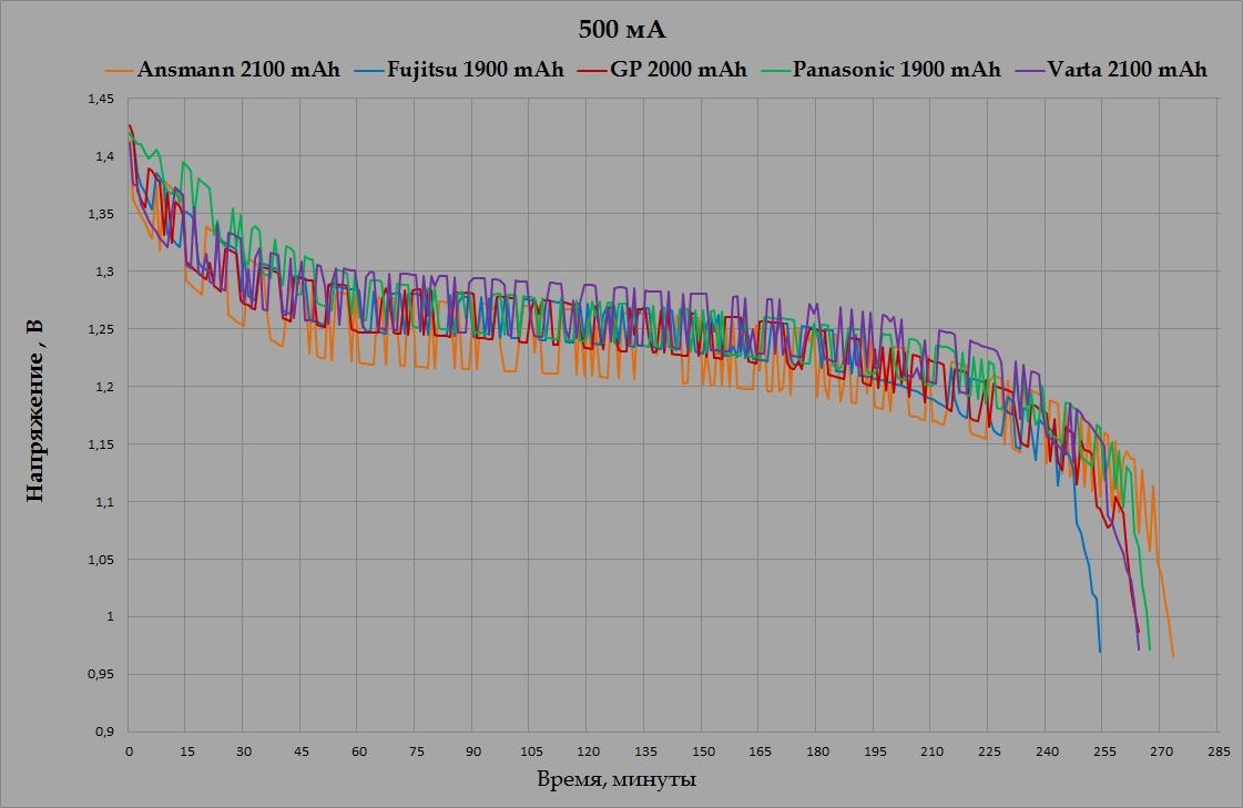 График разряда восстановленных аккумуляторов емкостью около 2000 мА*ч током 500 мА
