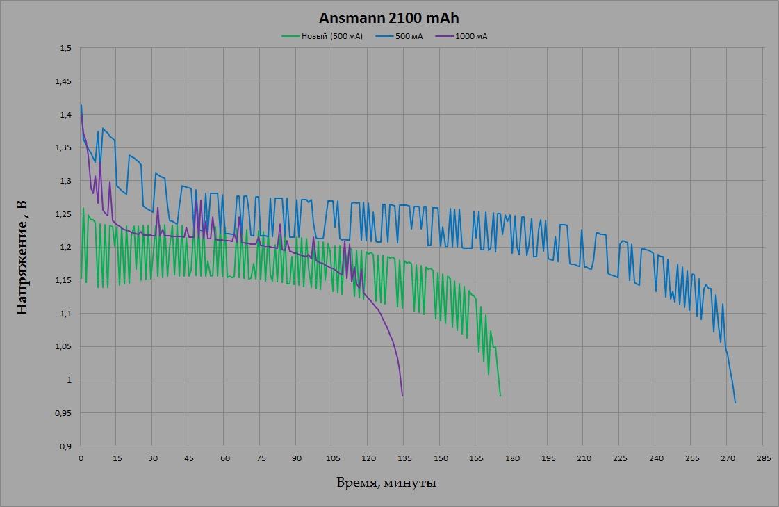 Ansmann maxE 2100 mAh
