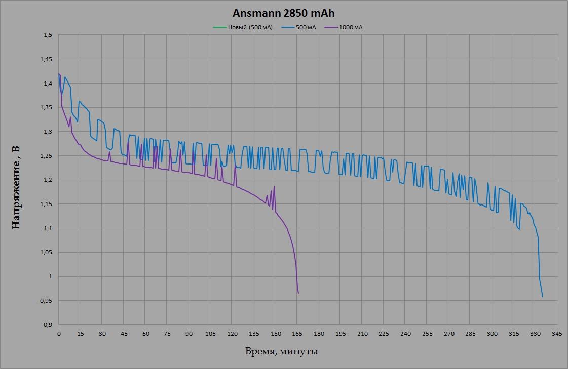 Ansmann 2850 mAh