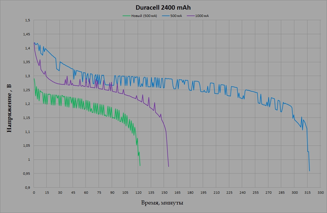 Duracell Duralock 2400 mAh