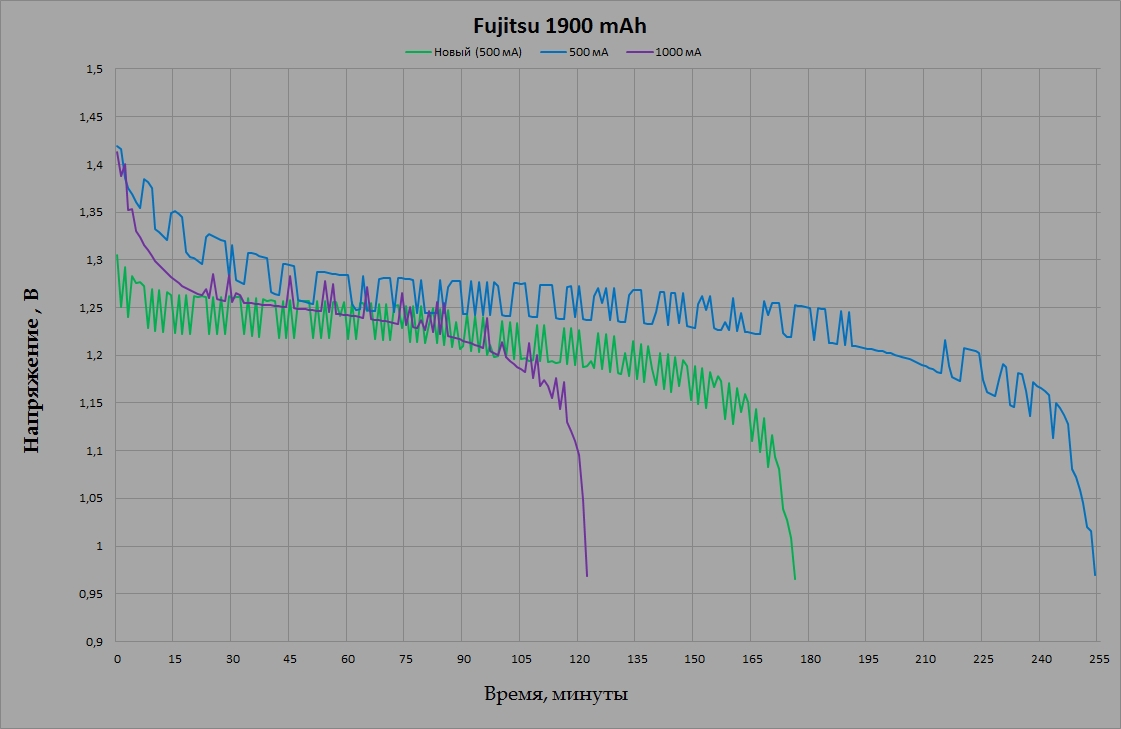 Fujitsu HR-3UTC 1900 mAh